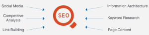optimization-seo-keyword-research-Badger-State-Web-Services-Marshfield-WI-54449
