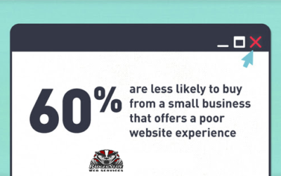 60% Are Less Likely to Buy from an SMB with a Bad Website